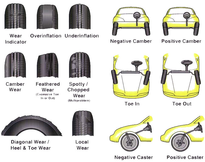 wheel alignment issue guide