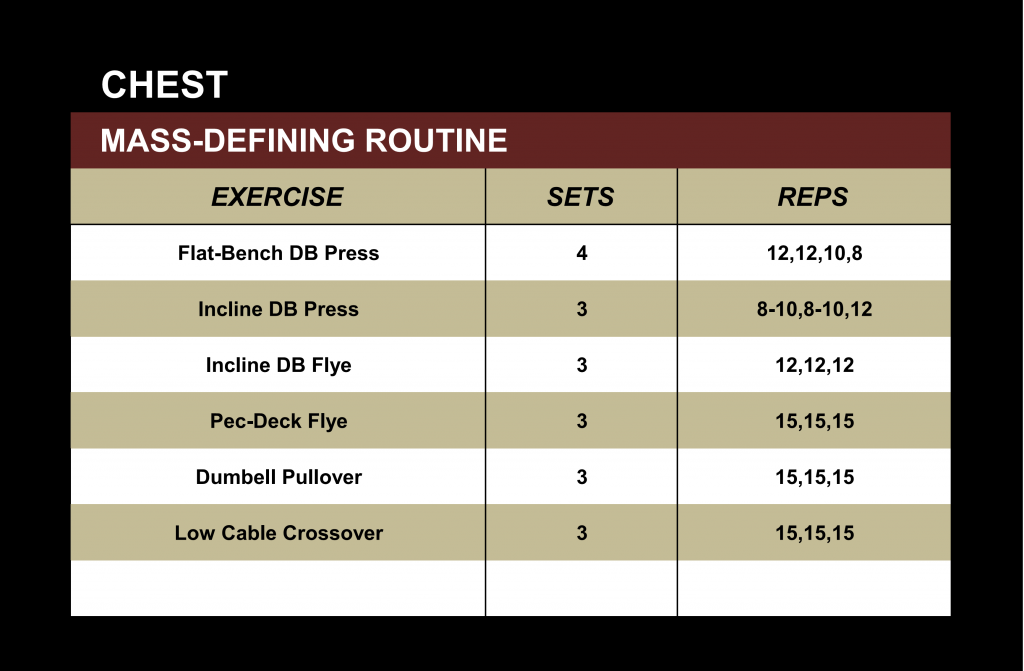 Chest Mass Defining Routine